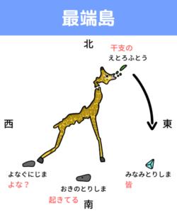 日本の最端島の覚え方 最端四島 択捉島 南鳥島 沖ノ鳥島 与那国島