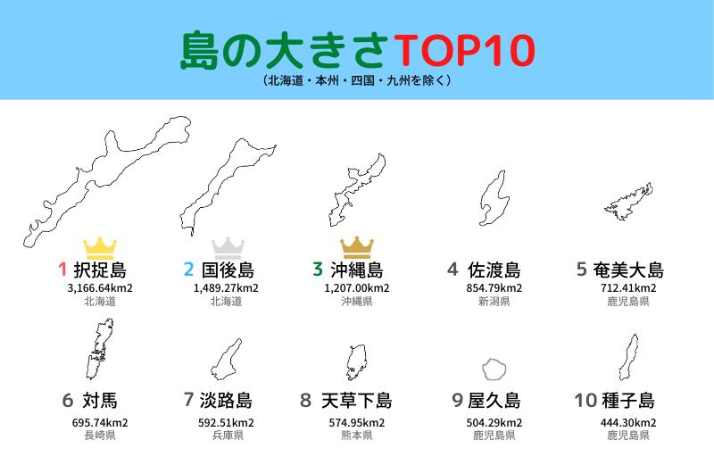 日本 島の大きさ 面積 ランキング