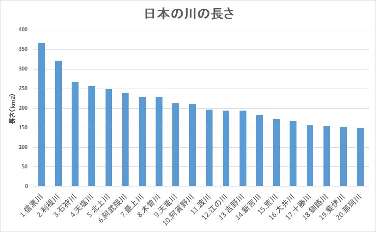 日本 川の長さ ランキング